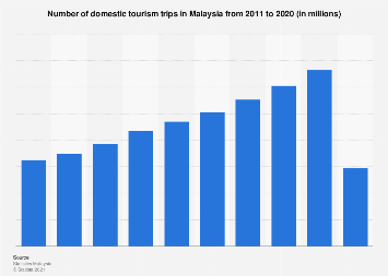 Number of domestic tourism trips in Malaysia 2011-2018