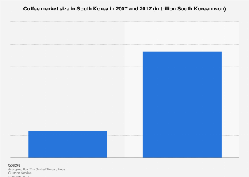 Coffee industry size in South Korea 2007 and 2017