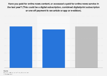 Online news purchases in Belgium and the Netherlands 2018
