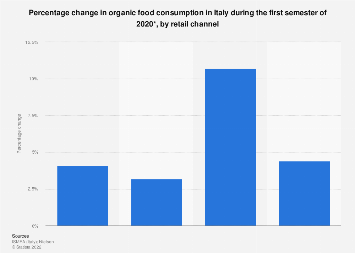 Italy: percentage change in organic food consumption H1 2018, by retail channel