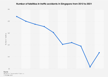 Number of fatalities in traffic accidents in Singapore 2000-2017