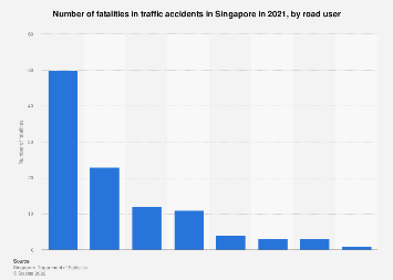 Number of fatalities in traffic accidents in Singapore 2017 by road user