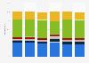 Distribución por área geográfica de los wearables existentes en el mundo 2015-2022