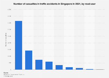 Number of casualties in traffic accidents in Singapore 2018 by road user