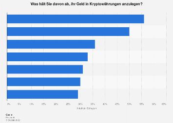 Umfrage zu Bedenken gegenüber Kryptowährungen als Geldanlage in Deutschland 2018