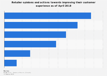 How Canadian retailers are improving their customer experience 2018