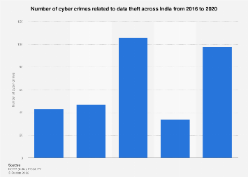 Number of cyber crimes related to data theft across India 2016-2017