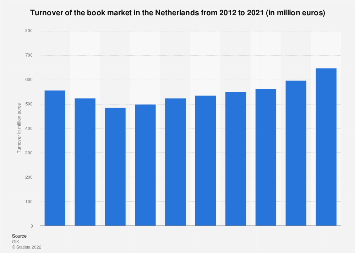 Turnover of the book market in the Netherlands 2012-2018