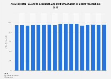 Anteil der Haushalte in Deutschland mit einem Fernsehgerät bis 2018