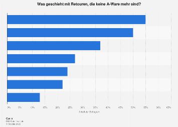 Umfrage zum Umgang mit Retouren, die keine A-Ware sind in Deutschland 2018