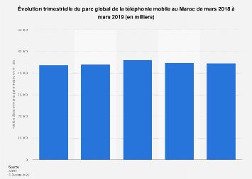 Nombre d'abonnements à la téléphonie mobile par trimestre au Maroc 2018-2019