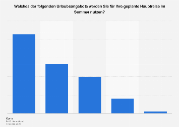 Umfrage zu Urlaubsangeboten im Sommerurlaub in Österreich 2018