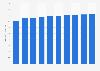 Palm oil retail sales volume in Japan 2012-2021