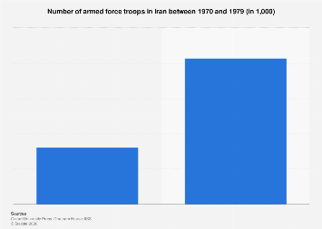 Size of armed forces in Iran 1970-1979