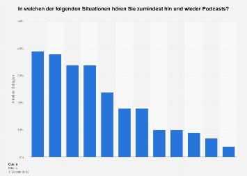 Umfrage zur Nutzung von Podcasts nach Situationen in Deutschland 2018