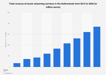 Revenue of music streaming in the Netherlands 2012-2018