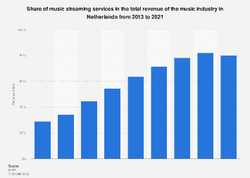 Revenue share of music streaming in the Netherlands 2013-2017