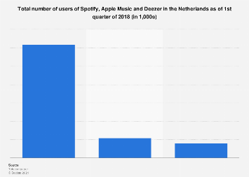 Number of Spotify, Apple Music and Deezer users in the Netherlands 2018