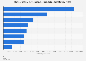 Number of flight movements at selected airports in Norway 2017