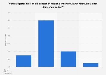 Umfrage zum Vertrauen der Deutschen in die Medien 2018