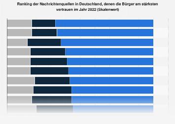 Ranking der vertrauenswürdigsten Nachrichtenquellen in Deutschland 2018