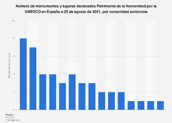 Patrimonio de la Humanidad: monumentos y lugares por comunidad autónoma España 2019