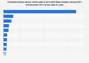 Battery electric vehicle sales in the United States by key state 2011-2017
