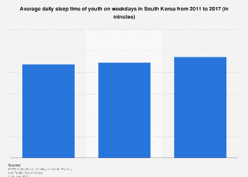 Daily sleep time of youth South Korea 2011-2017