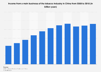 Tobacco industry income in China 2013-2017