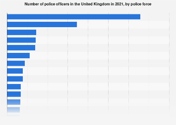 Largest police forces by officer numbers in the United Kingdom (UK) in 2018