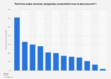 Marques de soda les plus souvent consommées en France 2018
