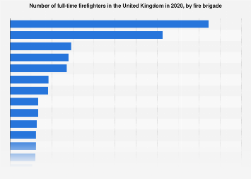 Largest fire brigades by firefighter numbers in the United Kingdom in 2018