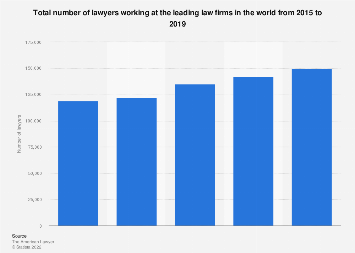 Number of lawyers working at the leading law firms worldwide 2015-2018