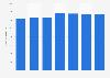 Monatsbrutto in der Werbung und Marktforschung in der Schweiz bis 2016