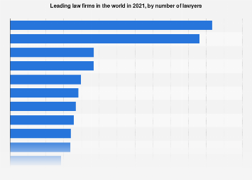 Law firms with the highest number of lawyers worldwide 2017