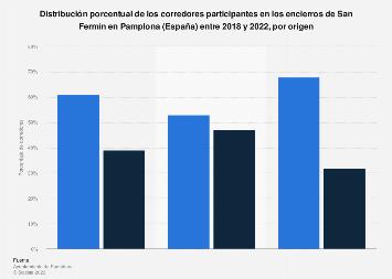 Sanfermines: origen de los corredores de los encierros en Pamplona (España) 2017