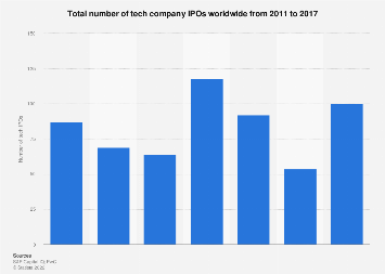 Technology company IPOs worldwide 2011 to 2017