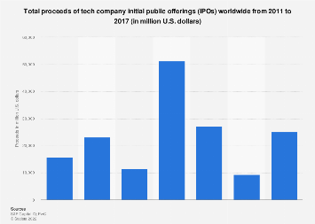 Technology company IPOs total proceeds worldwide 2011-2017