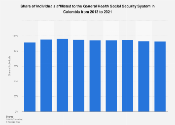 Colombia: General Health Social Security members 2016-2018