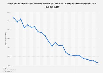 Dopingfälle bei der Tour de France bis 2017