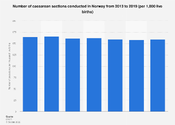 Caesarean sections conducted in Norway 2013-2016