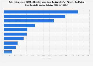 Leading Google Play apps by Daily active users (DAU) in Great Britain (GB) 2017