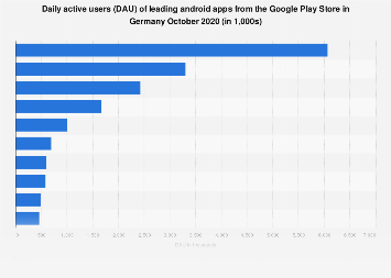 Leading Google Play apps by Daily active users (DAU) in Germany 2017