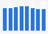 Revenue of Juniper Networks 2013-2018