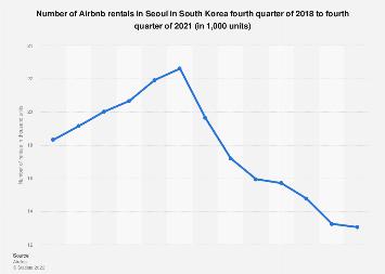 Airbnb rentals Seoul South Korea 2010-2018
