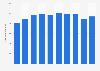 Nipponham Group's net sales FY 2013-2018