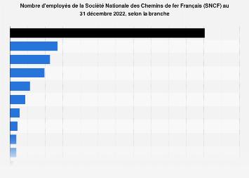Nombre d'employés de la SNCF par branche 2018