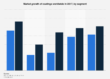 Global market growth of coatings by segment 2017