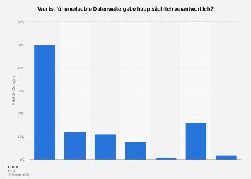 Umfrage zur Verantwortlichkeit für unerlaubte Datenweitergabe in sozialen Medien 2018