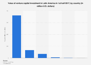 Latin America: value of venture capital investment 2017, by country